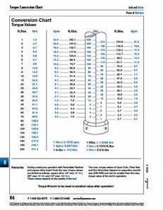 Spaenaur Charts Guides Spaenaur