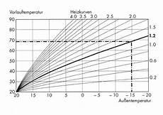 optimierung einer heizungsanlage