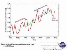 l ée la plus chaude de tous les temps pas de pause dans le r 233 chauffement le climat dans tous