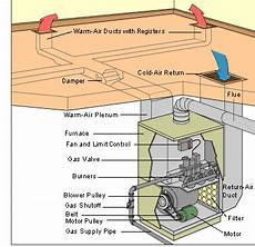 home furnace diagram hvac how a gas furnace works