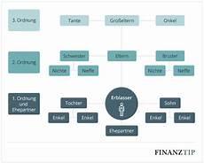 gesetzliche erbfolge kinder gesetzliche erbfolge wer erbt und die rangfolge finanztip