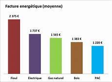 systeme de chauffage electrique le plus economique chauffage le plus 233 conomique chauffage petrole op 233 ra