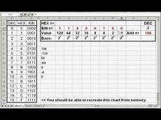 decimal exles worksheet 7120 converting binary to decimal worksheet with answers excel convert hex text to decimal in large
