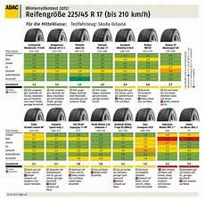 Reifentest 225 45 R17 - winterreifen worauf achten sollte tipps tricks