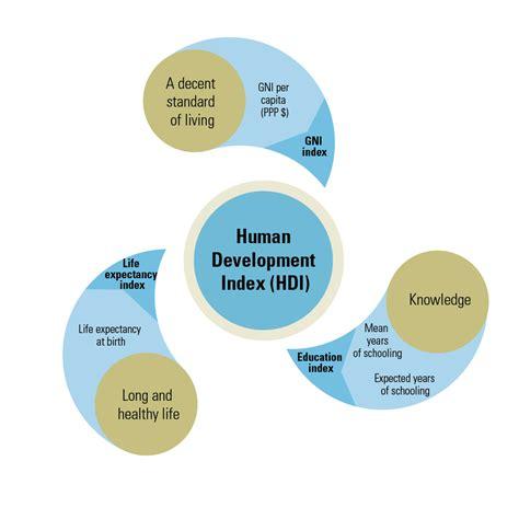 The Human Development Index Hdi