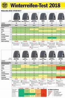 winterreifen test 205 55 r16 2017 winterreifen oder ganzjahresreifen die top modelle 2018