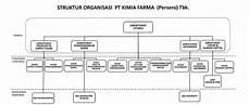 laporan triwulan kimia farma bumn farmasi terbesar di indonesia