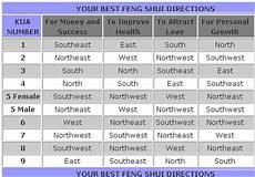 your feng shui kua number and direction in5d