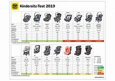 214 amtc vier nicht 252 gend beim kindersitz test 2019