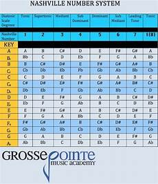 cool guitar chord progressions the nashville number system is a simple method of learning chord functions based on scale