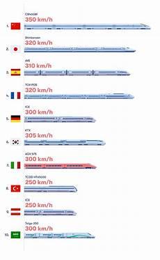 Classement Mondial Des Trains 224 Grande Vitesse Omio Goeuro