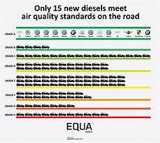 euronorm 6 diesel just 15 6 diesels pass real world emissions tests