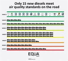 euro 6 plus diesel just 15 6 diesels pass real world emissions tests autovista