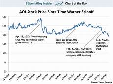 Aol Stock Price History Chart Chart Of The Day Aol Stock Hits All Time Low As Huffpo