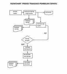 gambar sistem pembelian kredit perusahaan distribusi minuman ringan flowchart akuntansi