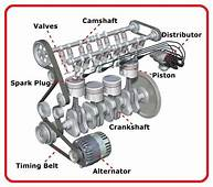 Parts Of A Car Engine  EEE COMMUNITY