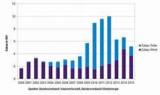 Förderung Solaranlage 2015 - zubau solar und windanlagen solarenergie