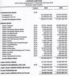 contoh analisis rasio laporan keuangan perusahaan dagang