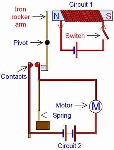 electric motor diagram gcse wallpaperzen org