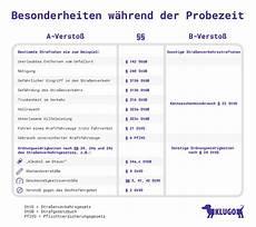 Fahrverbot Und F 252 Hrerscheinentzug In Der Probezeit Klugo