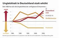 steigende einkommensungleichheit destabilisiert