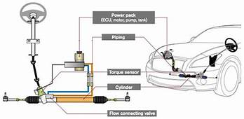Electro Hydraulic Power Steering System  NISSAN