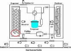 schematic diagram of the window type air conditioner with heat recovery download scientific