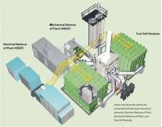 fuel cell park in connecticut is on board for 2013