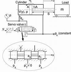 hydraulic diagram of the electro hydraulic servo system scientific diagram