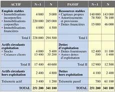 bilan de societe tableau de financement cours et exercice corrig 233