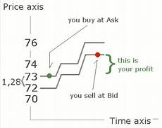 buy and bid bid price info f 252 r forex und cfd broker i