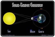 Apa Itu Gerhana Matahari Ilmu Pengetahuan Carapedia