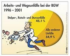 Bg Gesundheitsdienst Und Wohlfahrtspflege Stolpern H 228 Ufigster Arbeitsunfall Ohc Platform
