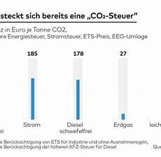 steuer diesel 6 klimaschutz co2 steuer schon heute in vielen abgaben