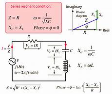 Series L R C R Circuits Study Material For Iit Jee