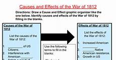Ww2 Cause And Effect Chart Causes And Effects Of The War Of 1812 Pptx Google Slides