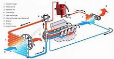 systeme de refroidissement schema du circuit de refroidissement votre site sp 233 cialis 233 dans les accessoires automobiles
