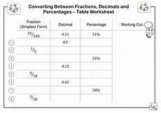 decimal percentage worksheet 7255 fractions decimals percentages table worksheet teaching resources