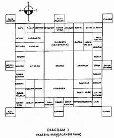indian vastu house plans vaasthu mandala and vaasthu purusha indian house plans