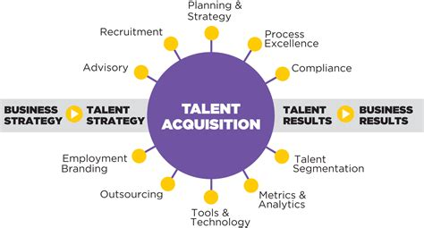 Talent Manager Responsibilities