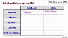 03 01 well formed xml part1 youtube