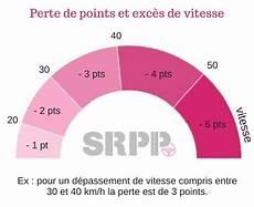 retrait de point exces de vitesse exc 232 s de vitesse amendes retrait de points stage de r 233 cup 233 ration