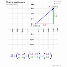 lektion vek02 vektoren bestimmen matheretter