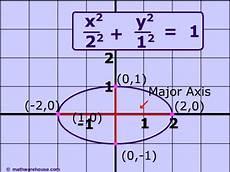 ellipse standard form calculator pin equation of ellipse on pinterest