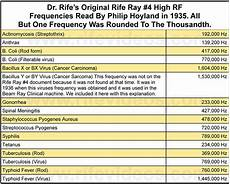 Rife Frequency List | dr rife s true original frequencies
