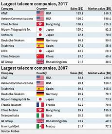mobile telecommunications co mobile world congress telecoms industry warns against