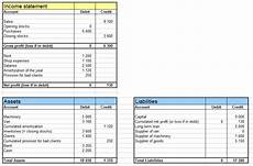 income statement and balance sheet a higher view