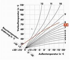 heizkurve richtig einstellen eine voraussetzung f 252 r
