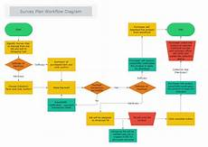 Survey Plan Workflow Diagram Mydraw