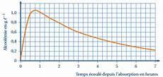 taux alcool dans le sang bac sciences et technologie de la sant 233 et du social